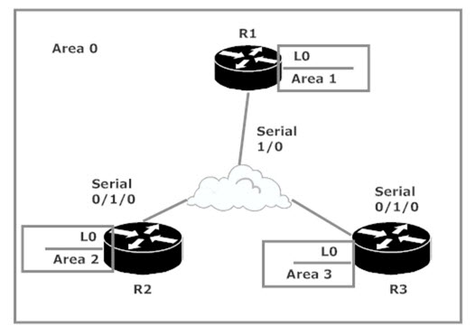 CCNP ROUTE OSPF Lab: Building The Network, ABR Spotting