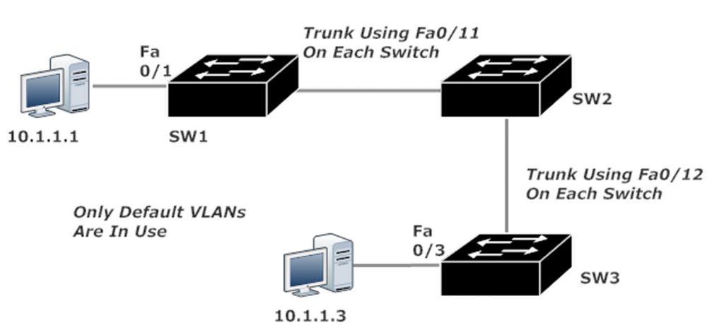 VTP Network Topology