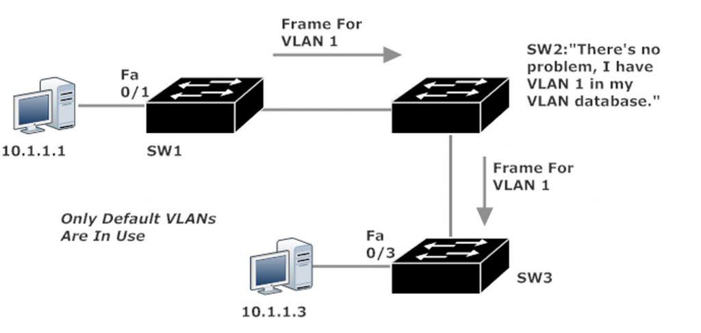 VLAN 1 Pings Go Through