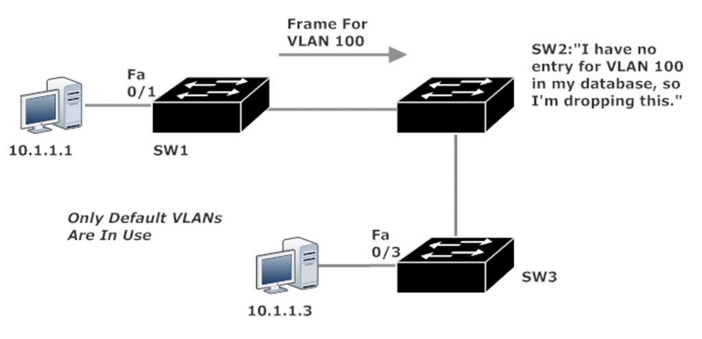 VLAN 100 Frames Dropped