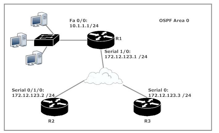 OSPF Passive Interface Lab Setup