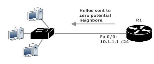 Sending OSPF Hello To No One