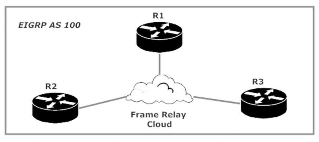 CCNP ROUTE Tutorial: EIGRP Lab #1 - Fundamentals and Split Horizon