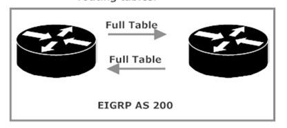EIGRP Routing Table Exchange