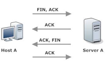 TCP Four Way Handshake