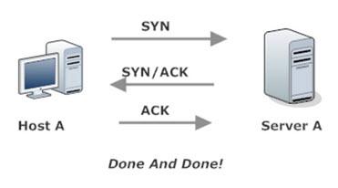 TCP Three Way Handshake