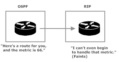 RIP Can't Handle OSPF Metrics
