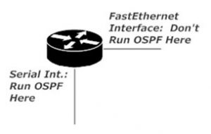 One Router, One Serial Interface, One FastEthernet Interface