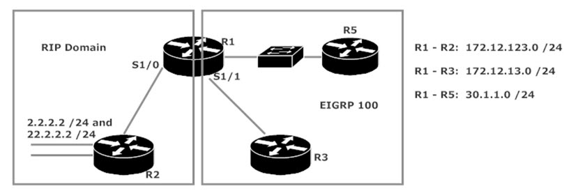 EIGRP Route Redistribution Lab Topology