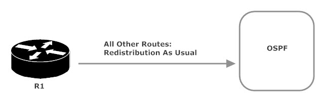CCNP ROUTE Tutorial and Lab: Route Maps and Redistribution - The