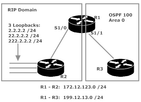 Route Redistribution with Route Maps Lab Topology