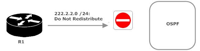 Do Not Redistribute 222.2.2.0 /24