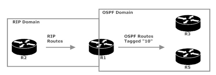 Routes Tagged As They're Redistributed Into OSPF