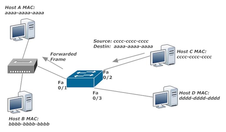 Switch Forwards A Frame With Known MAC Address