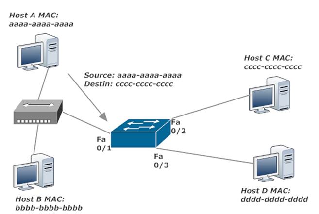 Host A Sends Frame To Host C