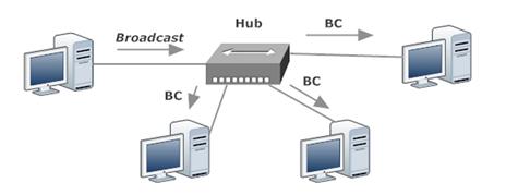 One Hub, One Broadcast Domain