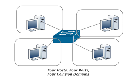 One Switch, Four Hosts, Four Collision Domains