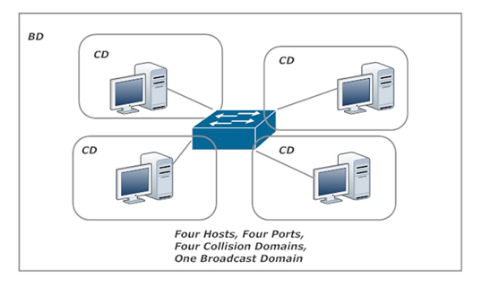 Switches and Collision Domains and Broadcast Domains