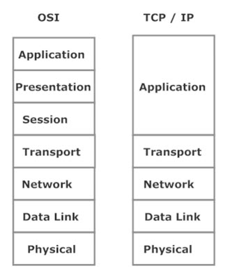 The OSI and TCP/IP Network Models
