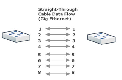 Straight-Through Gig Ethernet Cable Layout