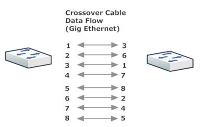 Crossover Cable Layout (Gig Ethernet)