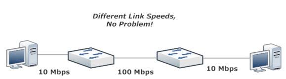 Different Ethernet Link Speeds